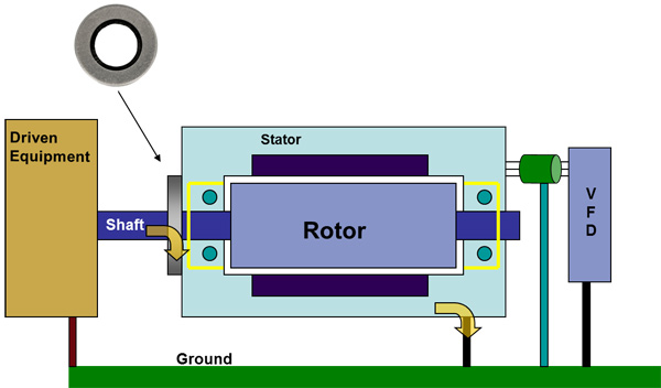 Vfd Motor Grounding Rings